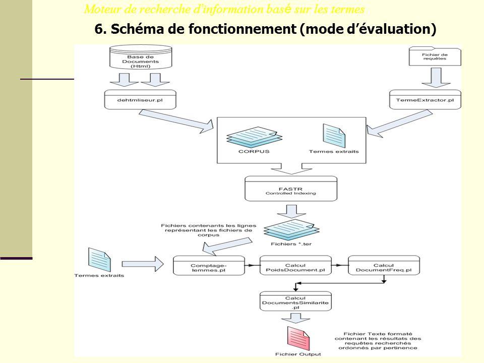 Moteur de recherche d information bas é sur les termes 6. Schéma de fonctionnement (mode dévaluation)