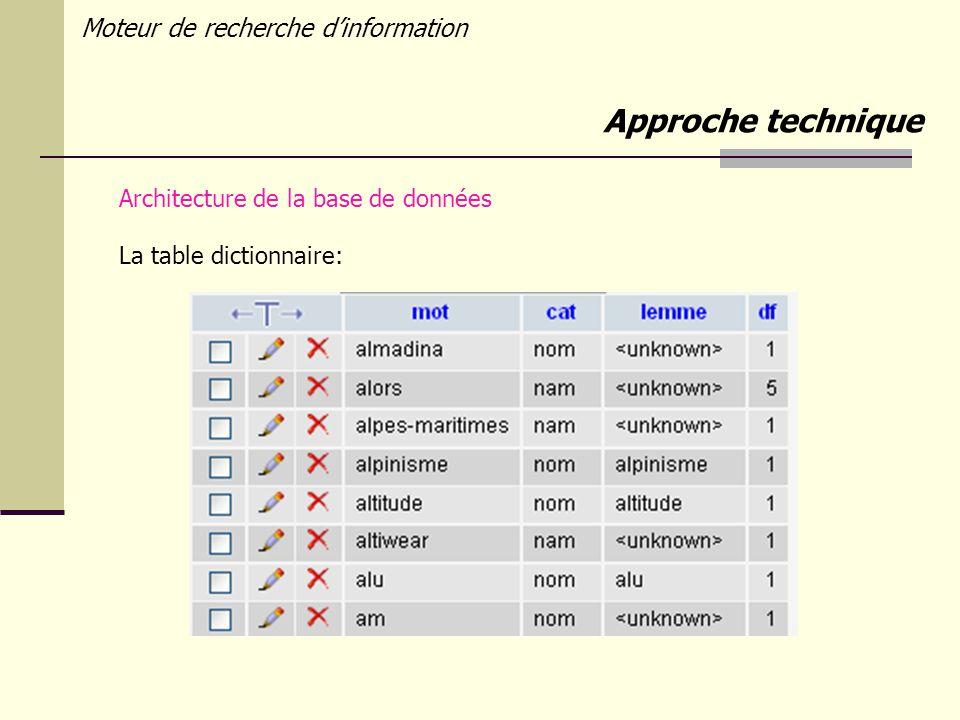 Moteur de recherche dinformation Architecture de la base de données La table dictionnaire: Approche technique