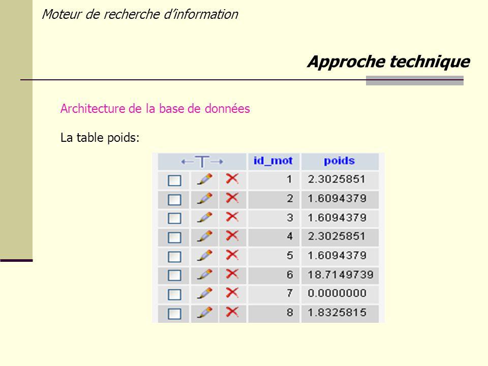 Moteur de recherche dinformation Architecture de la base de données La table poids: Approche technique