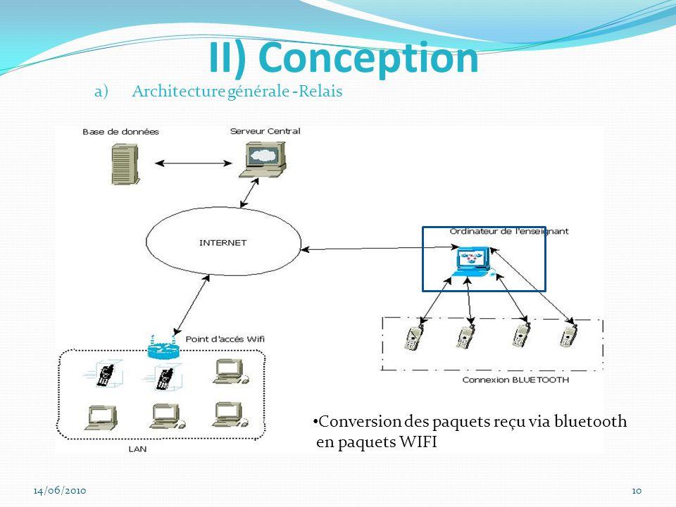 II) Conception a)Architecture générale -Relais Conversion des paquets reçu via bluetooth en paquets WIFI 14/06/201010
