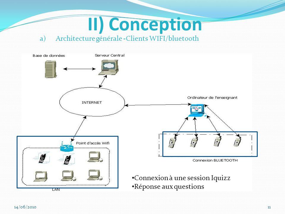 II) Conception a)Architecture générale -Clients WIFI/bluetooth Connexion à une session Iquizz Réponse aux questions 14/06/201011