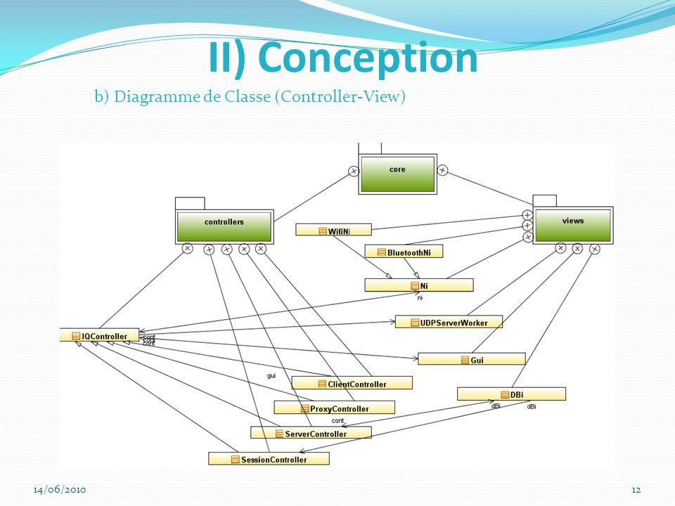 II) Conception b) Diagramme de Classe (Controller-View) 14/06/201012