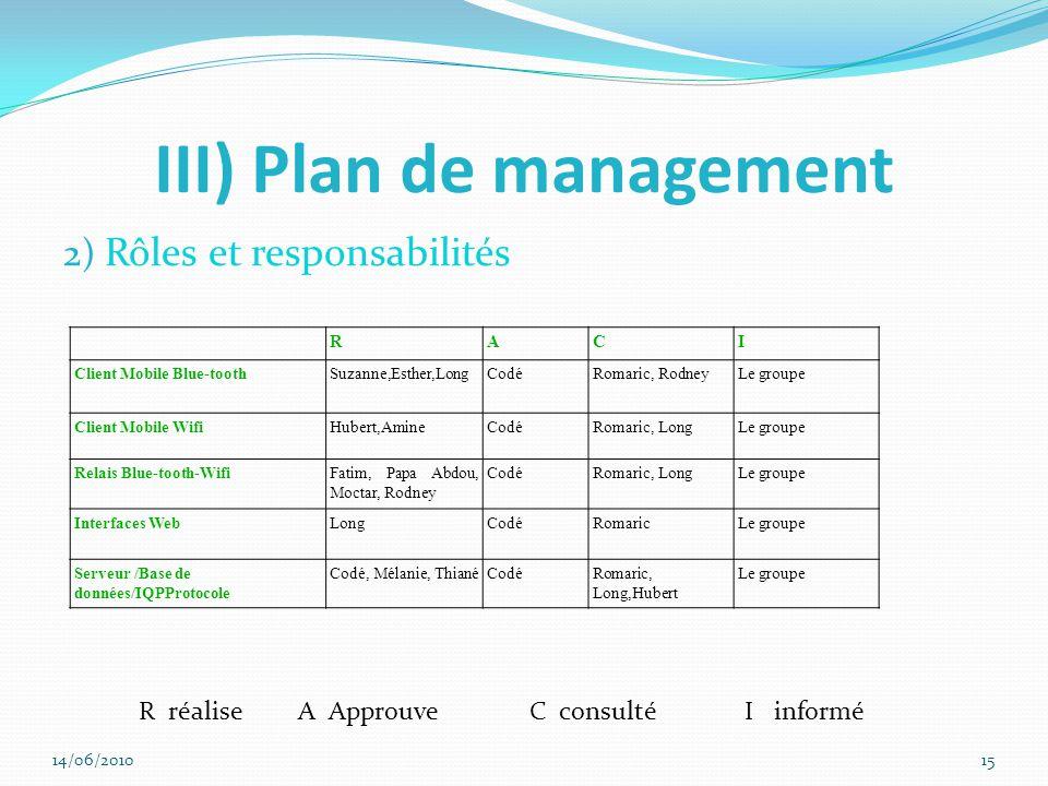 III) Plan de management 2) Rôles et responsabilités RACI Client Mobile Blue-toothSuzanne,Esther,LongCodéRomaric, RodneyLe groupe Client Mobile WifiHubert,AmineCodéRomaric, LongLe groupe Relais Blue-tooth-WifiFatim, Papa Abdou, Moctar, Rodney CodéRomaric, LongLe groupe Interfaces WebLongCodéRomaricLe groupe Serveur /Base de données/IQPProtocole Codé, Mélanie, ThianéCodéRomaric, Long,Hubert Le groupe R réalise A Approuve C consulté I informé 14/06/201015