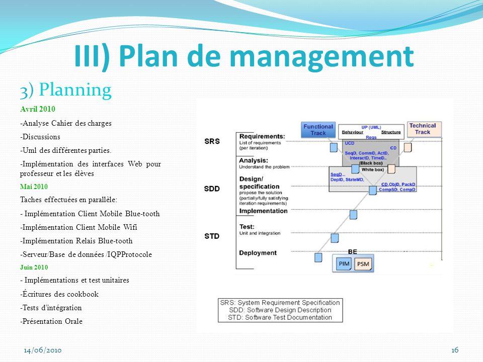 III) Plan de management 3) Planning 14/06/201016 Avril 2010 - Analyse Cahier des charges -Discussions -Uml des différentes parties.