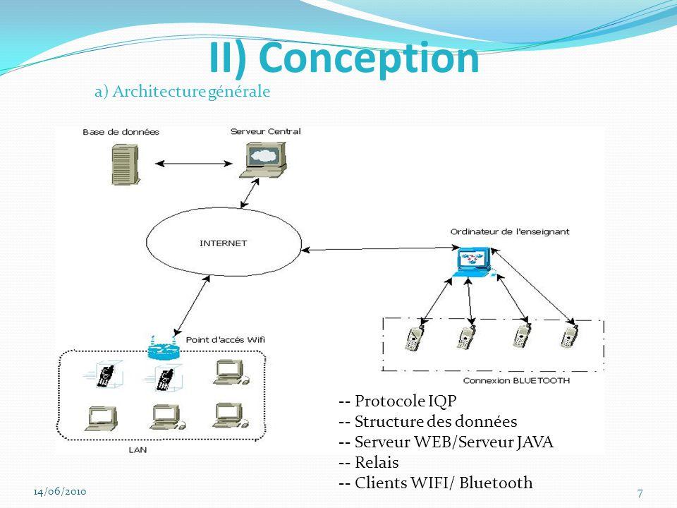 II) Conception -- Protocole IQP -- Structure des données -- Serveur WEB/Serveur JAVA -- Relais -- Clients WIFI/ Bluetooth a) Architecture générale 14/06/20107