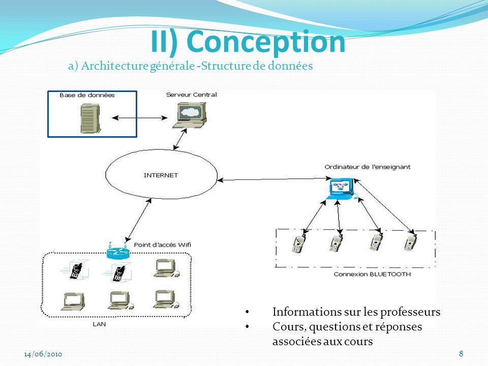 II) Conception a) Architecture générale -Structure de données Informations sur les professeurs Cours, questions et réponses associées aux cours 14/06/20108
