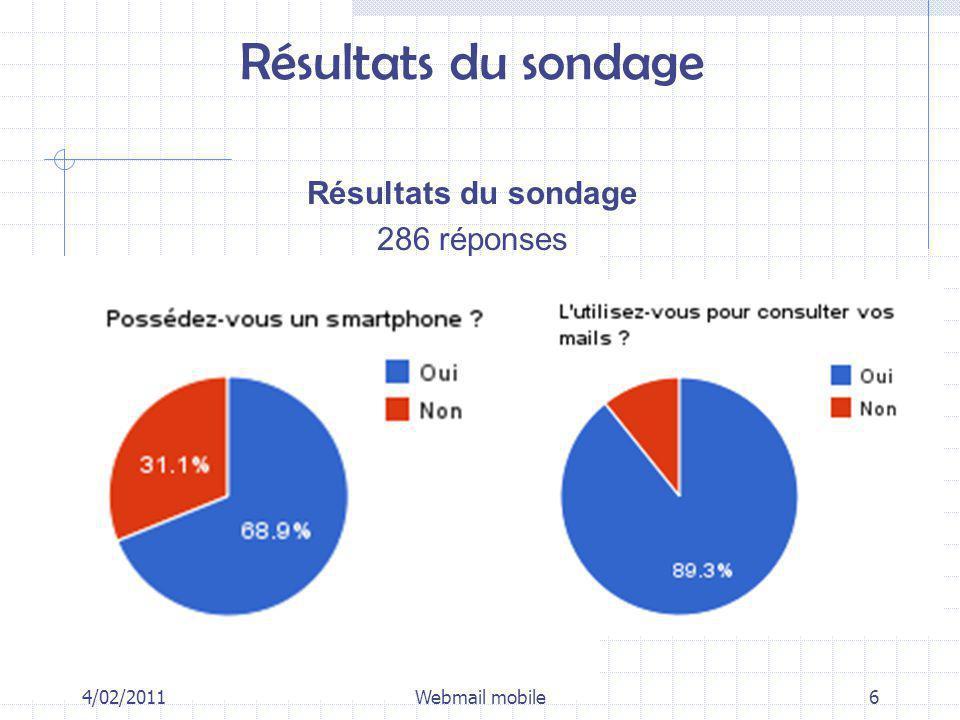 Résultats du sondage 286 réponses 4/02/20116Webmail mobile
