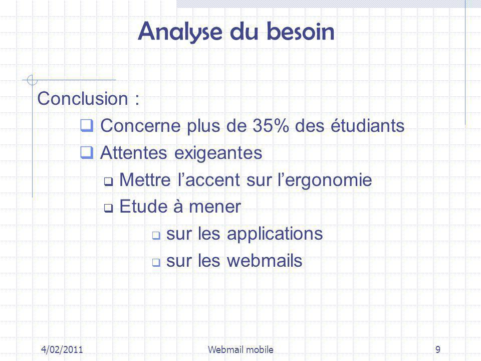 Analyse du besoin Conclusion : Concerne plus de 35% des étudiants Attentes exigeantes Mettre laccent sur lergonomie Etude à mener sur les applications sur les webmails 4/02/2011Webmail mobile9