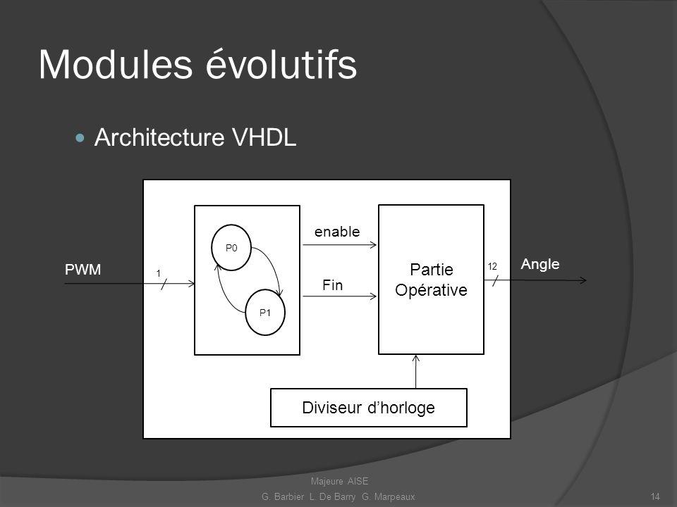 Modules évolutifs Architecture VHDL PWM Angle 12 Diviseur dhorloge 1 P1 P0 Partie Opérative Fin enable 14G. Barbier L. De Barry G. Marpeaux Majeure AI