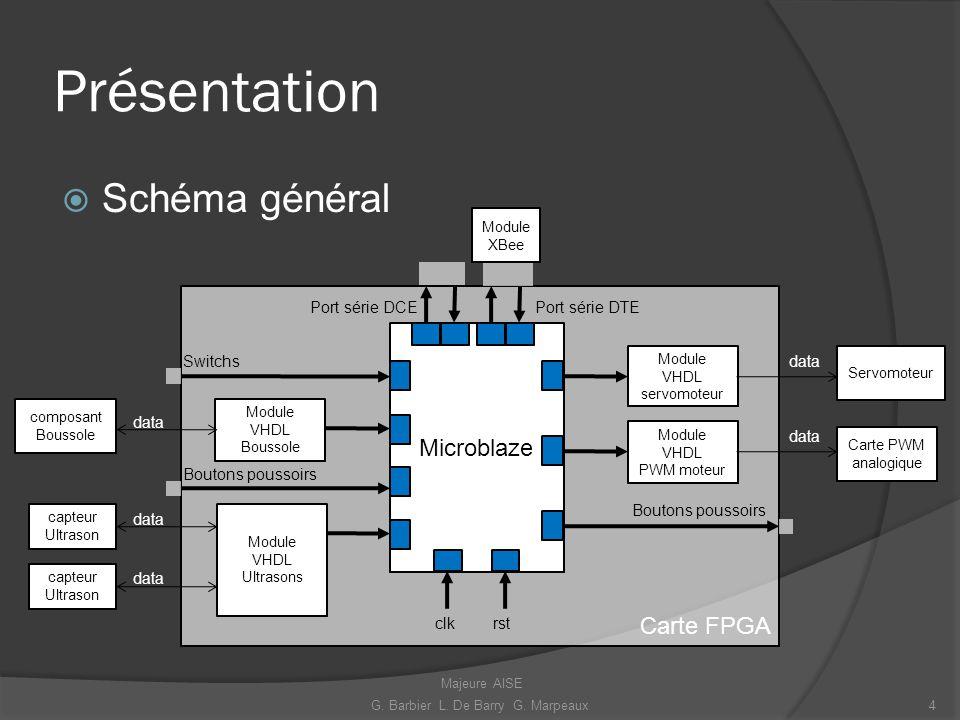 Présentation Schéma général Microblaze Module VHDL servomoteur Module VHDL PWM moteur Module VHDL Ultrasons Module VHDL Boussole composant Boussole da