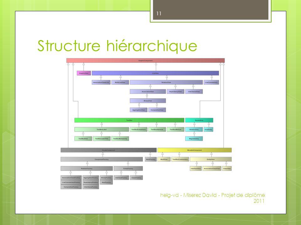 Structure hiérarchique heig-vd - Miserez David - Projet de diplôme 2011 11