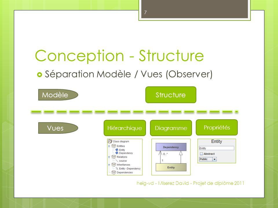 Conception - Structure Séparation Modèle / Vues (Observer) heig-vd - Miserez David - Projet de diplôme 2011 7 Structure Modèle Vues HiérarchiqueDiagra