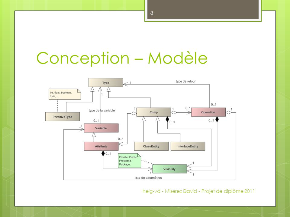 Conception – Modèle heig-vd - Miserez David - Projet de diplôme 2011 8