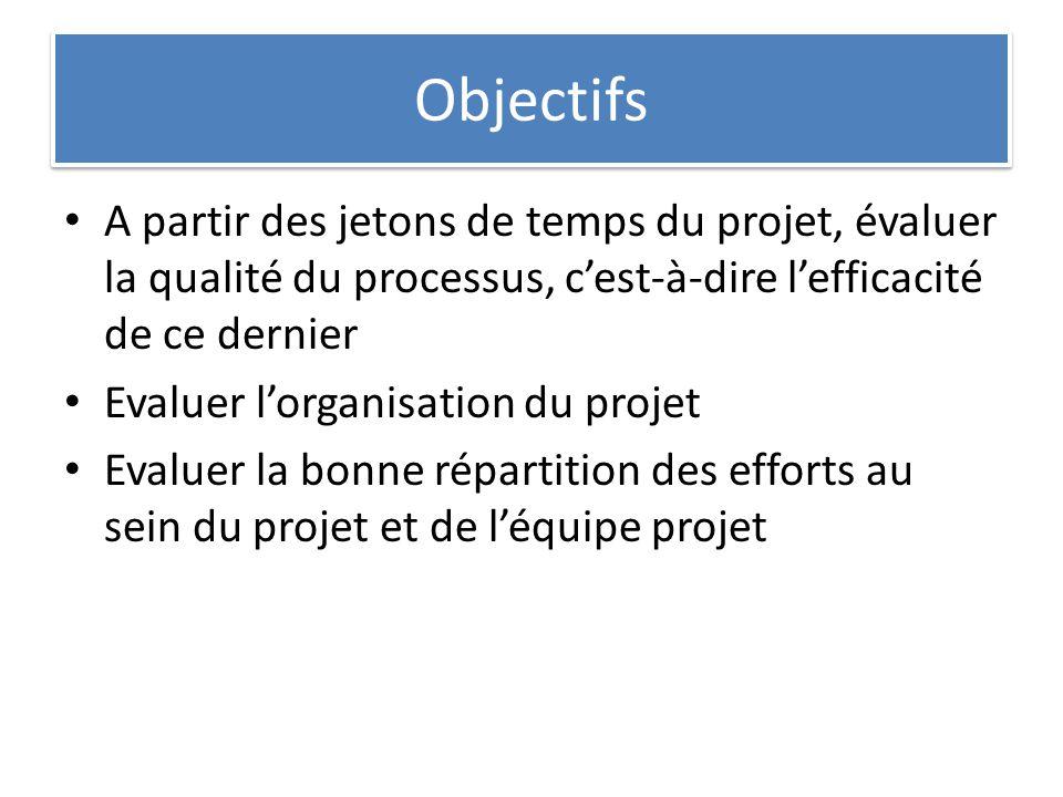 Objectifs A partir des jetons de temps du projet, évaluer la qualité du processus, cest-à-dire lefficacité de ce dernier Evaluer lorganisation du proj