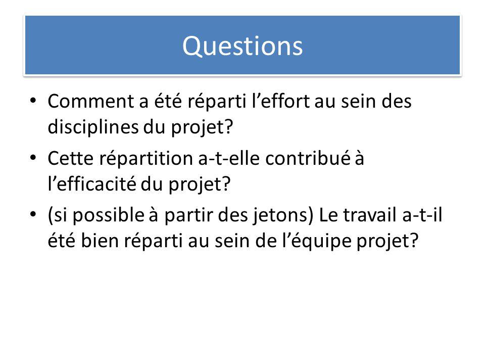 Questions Comment a été réparti leffort au sein des disciplines du projet? Cette répartition a-t-elle contribué à lefficacité du projet? (si possible