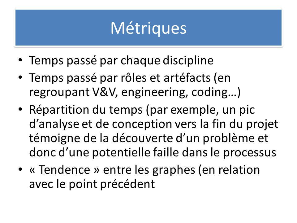 Métriques Temps passé par chaque discipline Temps passé par rôles et artéfacts (en regroupant V&V, engineering, coding…) Répartition du temps (par exe