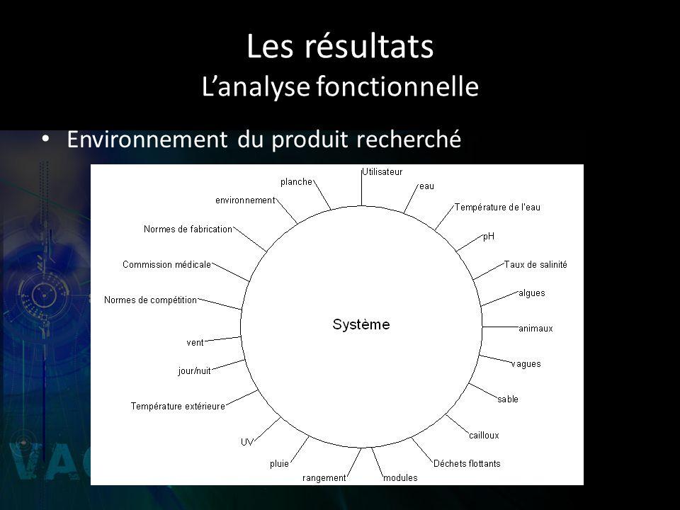 Les résultats Lanalyse fonctionnelle Environnement du produit recherché