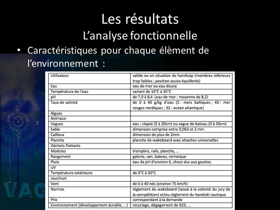 Les résultats Lanalyse fonctionnelle Caractéristiques pour chaque élèment de lenvironnement :