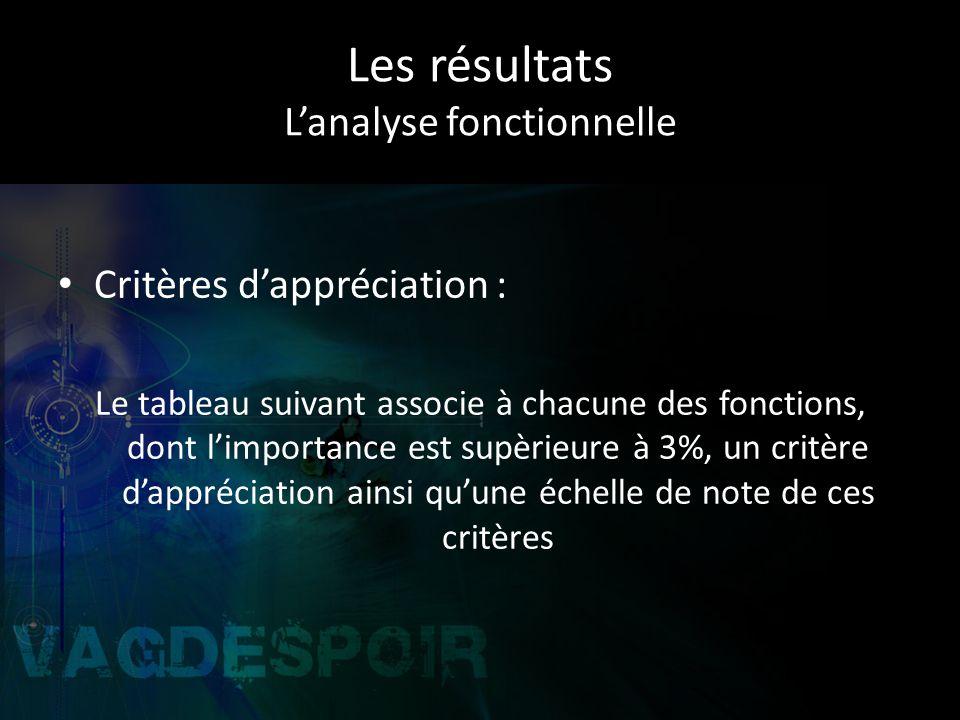 Les résultats Lanalyse fonctionnelle Critères dappréciation : Le tableau suivant associe à chacune des fonctions, dont limportance est supèrieure à 3%, un critère dappréciation ainsi quune échelle de note de ces critères