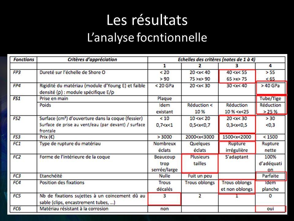 Les résultats Lanalyse focntionnelle