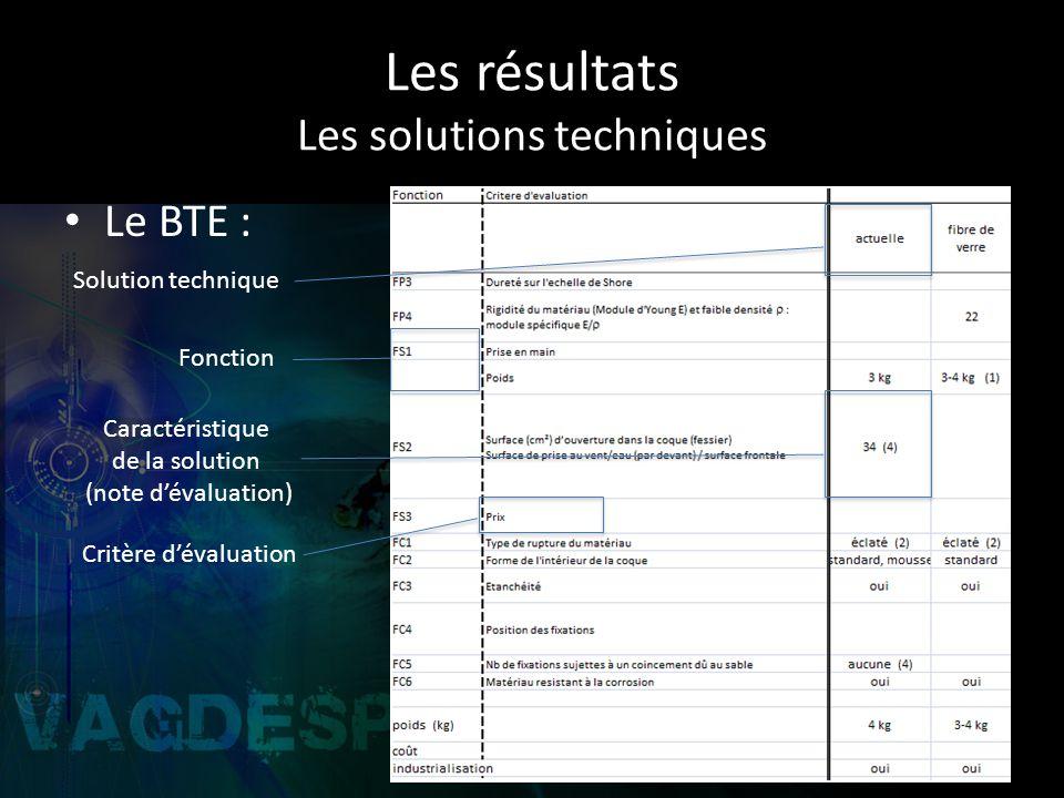 Les résultats Les solutions techniques Le BTE : Solution technique Critère dévaluation Fonction Caractéristique de la solution (note dévaluation)