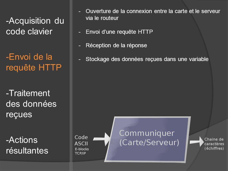 -Ouverture de la connexion entre la carte et le serveur via le routeur -Envoi dune requête HTTP -Réception de la réponse -Stockage des données reçues dans une variable -Acquisition du code clavier -Envoi de la requête HTTP -Traitement des données reçues -Actions résultantes