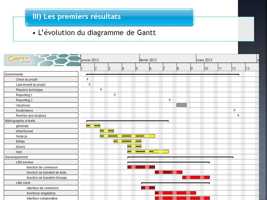 Lévolution du diagramme de Gantt III) Les premiers résultats