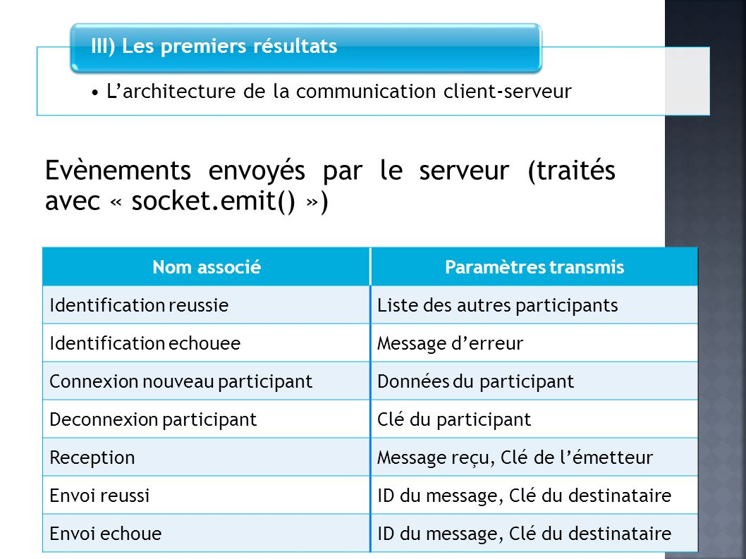 Larchitecture de la communication client-serveur III) Les premiers résultats Evènements envoyés par le serveur (traités avec « socket.emit() ») Nom as