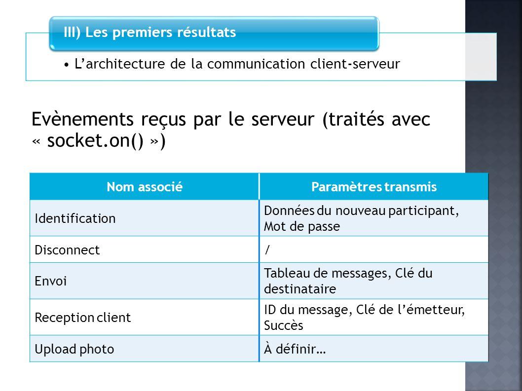 Larchitecture de la communication client-serveur III) Les premiers résultats Evènements reçus par le serveur (traités avec « socket.on() ») Nom associ