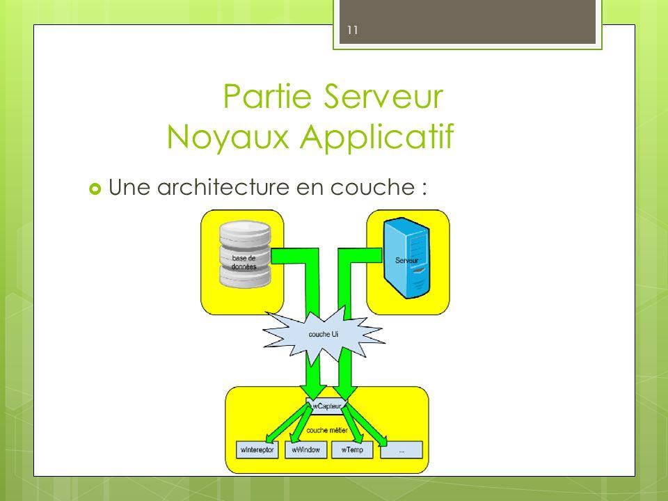 Partie Serveur Noyaux Applicatif 11 Une architecture en couche :