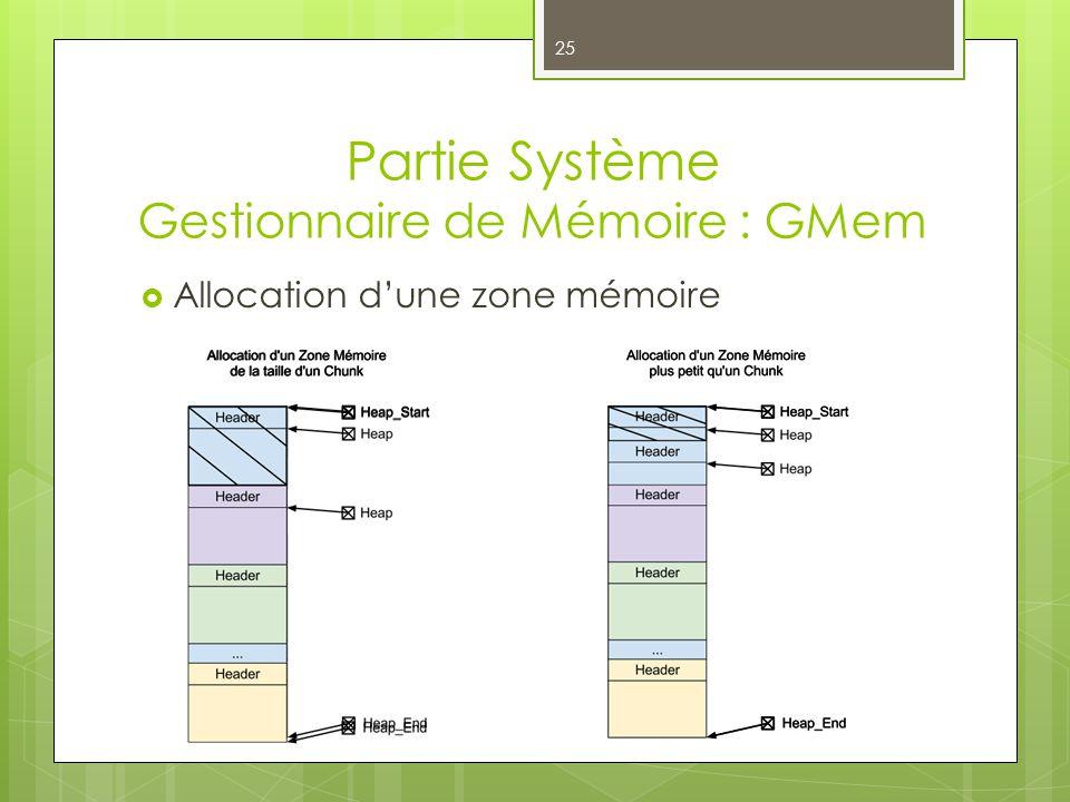Partie Système Gestionnaire de Mémoire : GMem 25 Allocation dune zone mémoire