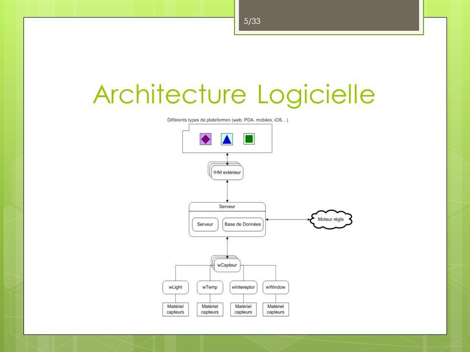 Architecture Logicielle 5/33