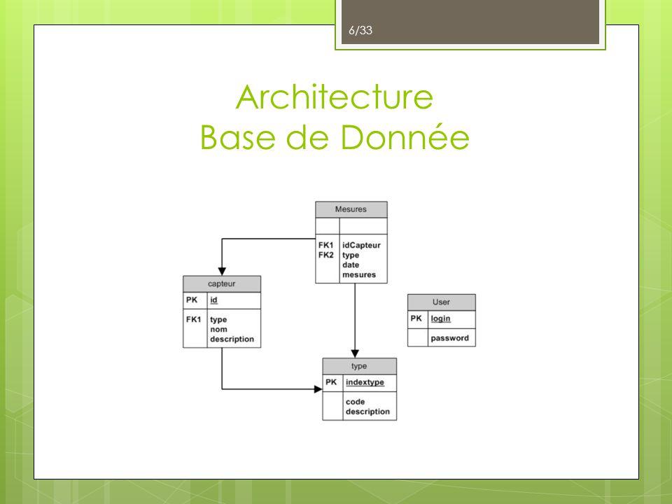 Architecture Base de Donnée 6/33
