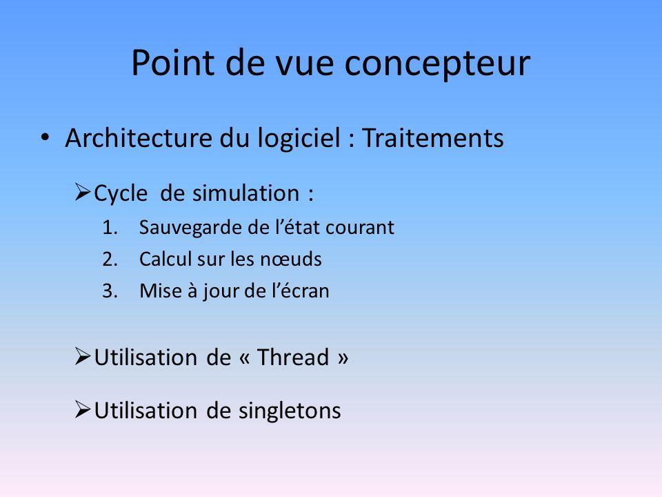 Point de vue concepteur Architecture du logiciel : Traitements Cycle de simulation : 1.Sauvegarde de létat courant 2.Calcul sur les nœuds 3.Mise à jou