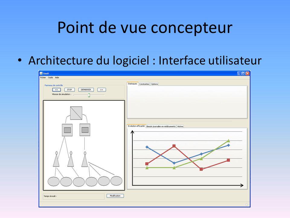 Point de vue concepteur Architecture du logiciel : Interface utilisateur