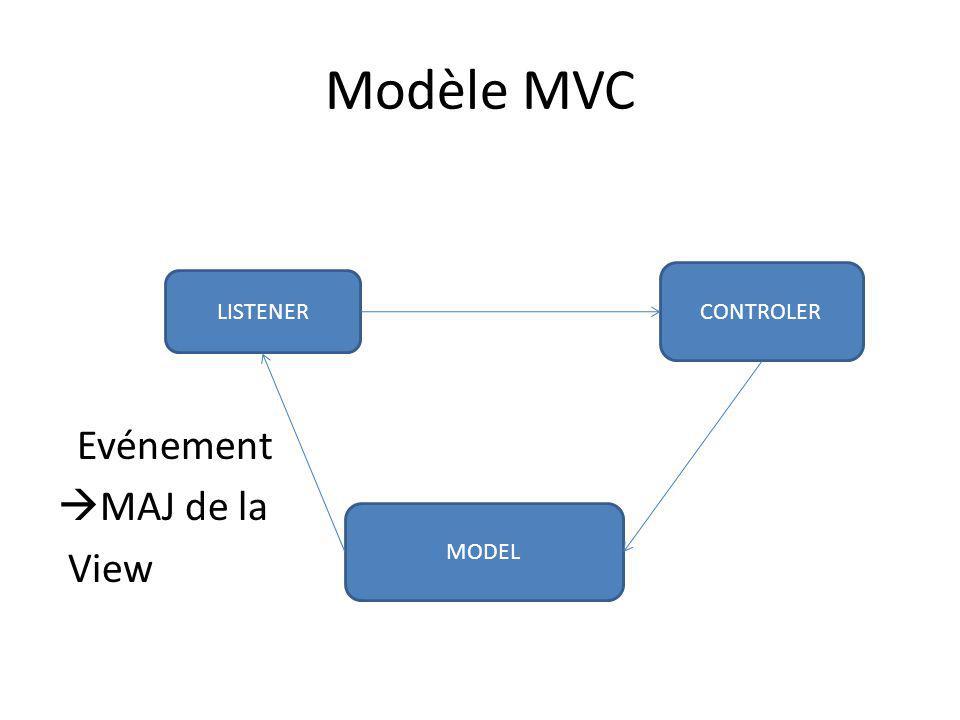 Modèle MVC Evénement MAJ de la View LISTENER CONTROLER MODEL