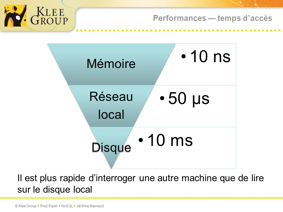 © Klee Group Prez Flash NoSQL Jérôme Mainaud Performances temps daccès 10 ns10 nsMémoire 50 µs50 µsRéseaulocal 10 ms10 msDisque Il est plus rapide din