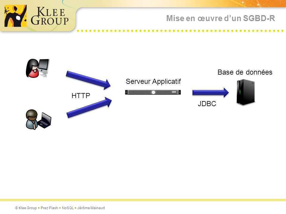 © Klee Group Prez Flash NoSQL Jérôme Mainaud Entités-relation CLI_ID PAN_ID