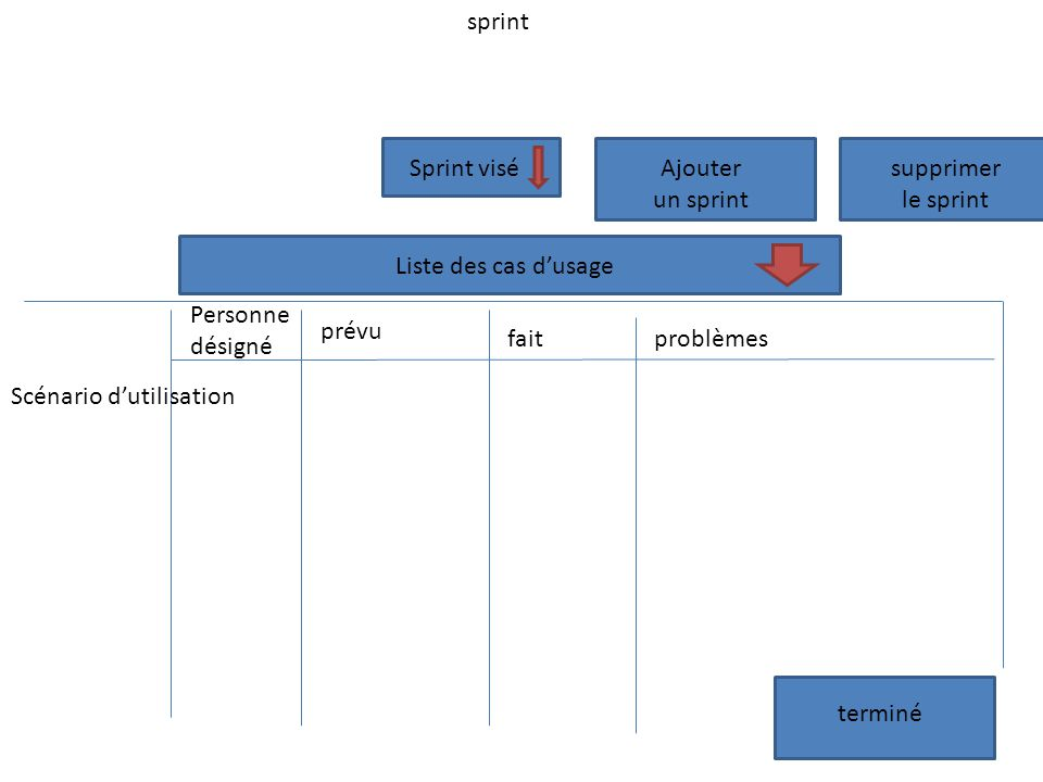 Liste des cas dusage terminé Scénario dutilisation Personne désigné Sprint visé prévu faitproblèmes Ajouter un sprint sprint supprimer le sprint