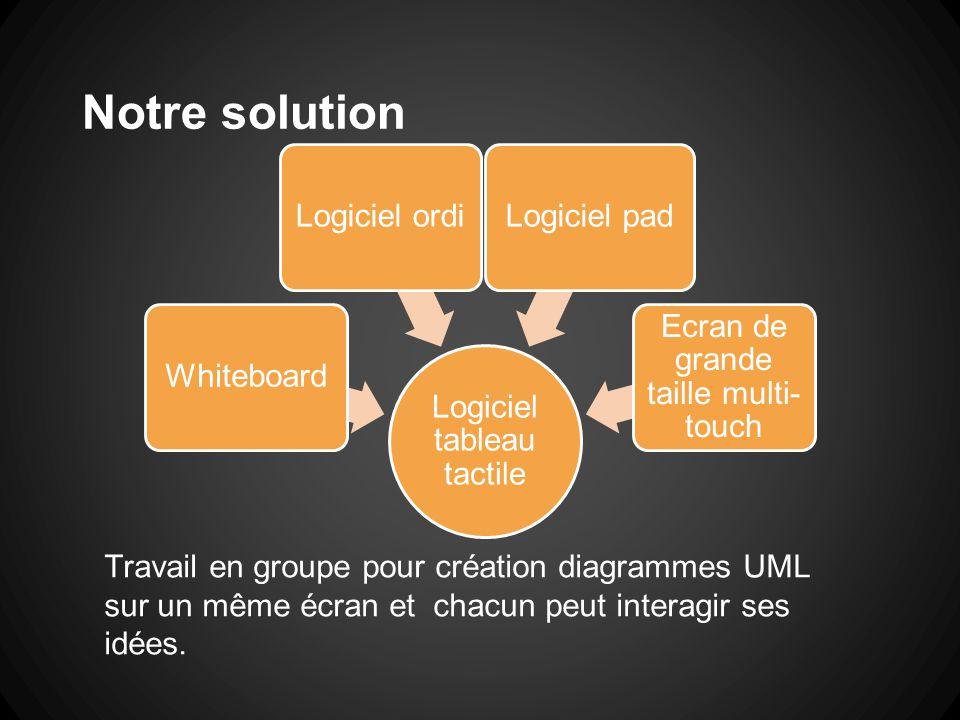Notre solution Logiciel tableau tactile WhiteboardLogiciel ordiLogiciel pad Ecran de grande taille multi- touch Travail en groupe pour création diagra