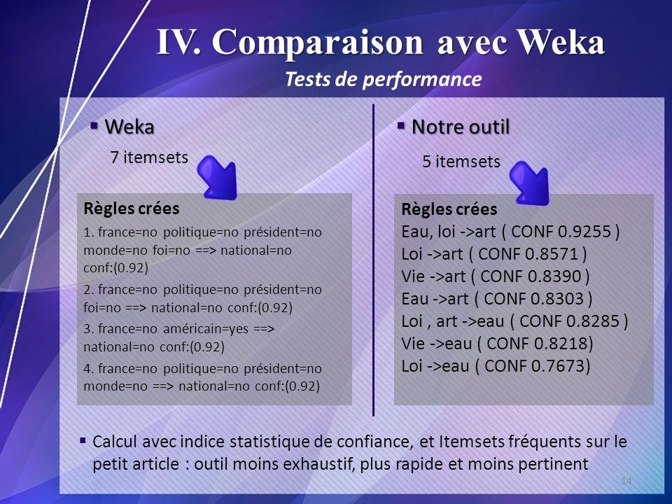 IV. Comparaison avec Weka Weka Weka 14 Calcul avec indice statistique de confiance, et Itemsets fréquents sur le petit article : outil moins exhaustif