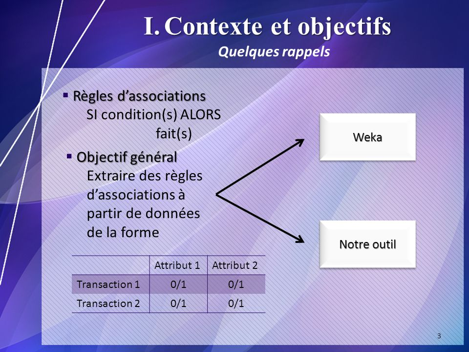 I.Contexte et objectifs WekaWeka Notre outil Règles dassociations SI condition(s) ALORS fait(s) Quelques rappels Objectif général Extraire des règles dassociations à partir de données de la forme Attribut 1Attribut 2 Transaction 10/1 Transaction 20/1 3