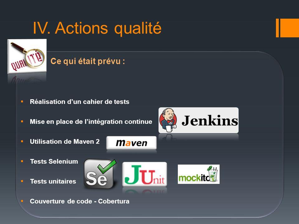 Ce qui était prévu : Réalisation dun cahier de tests Mise en place de lintégration continue Utilisation de Maven 2 Tests Selenium Tests unitaires Couv