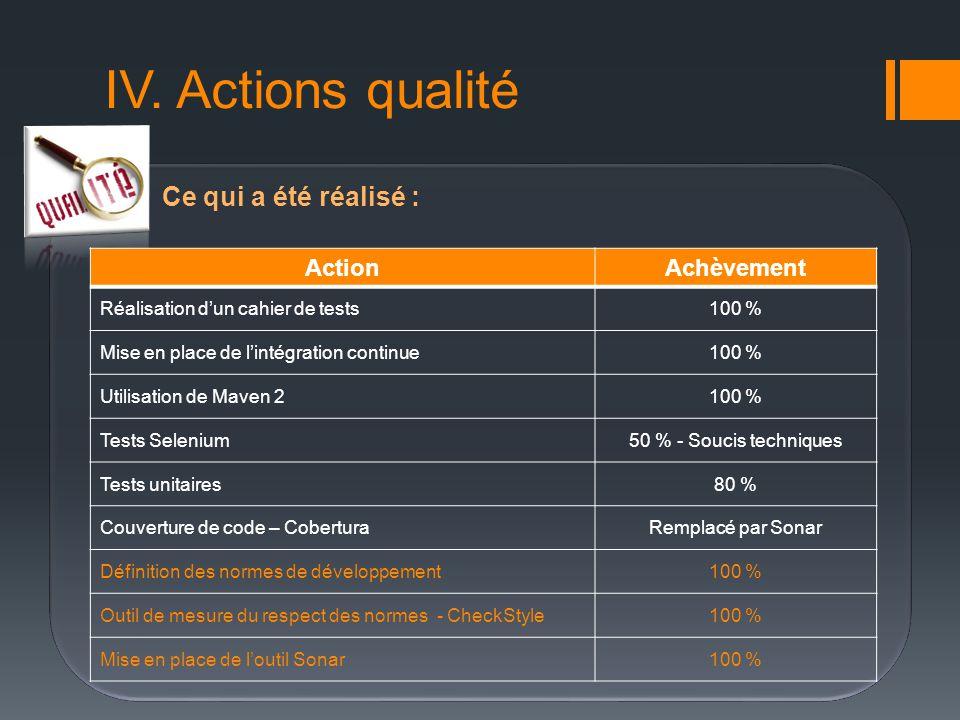 IV. Actions qualité Ce qui a été réalisé : ActionAchèvement Réalisation dun cahier de tests100 % Mise en place de lintégration continue100 % Utilisati
