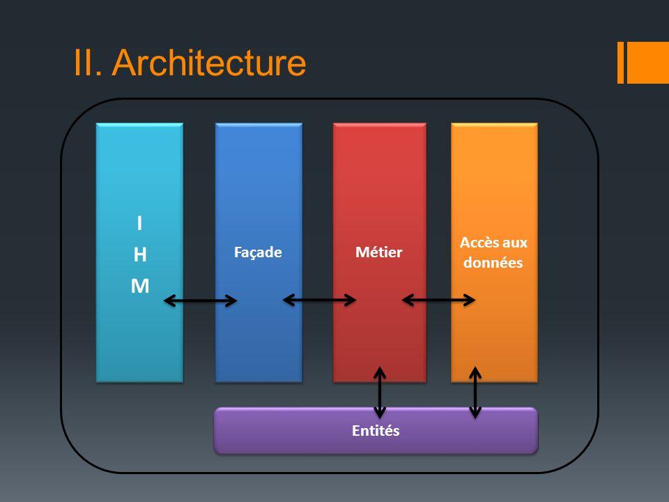 II. Architecture Java Hibernate Java Persistence API SPRING MVC