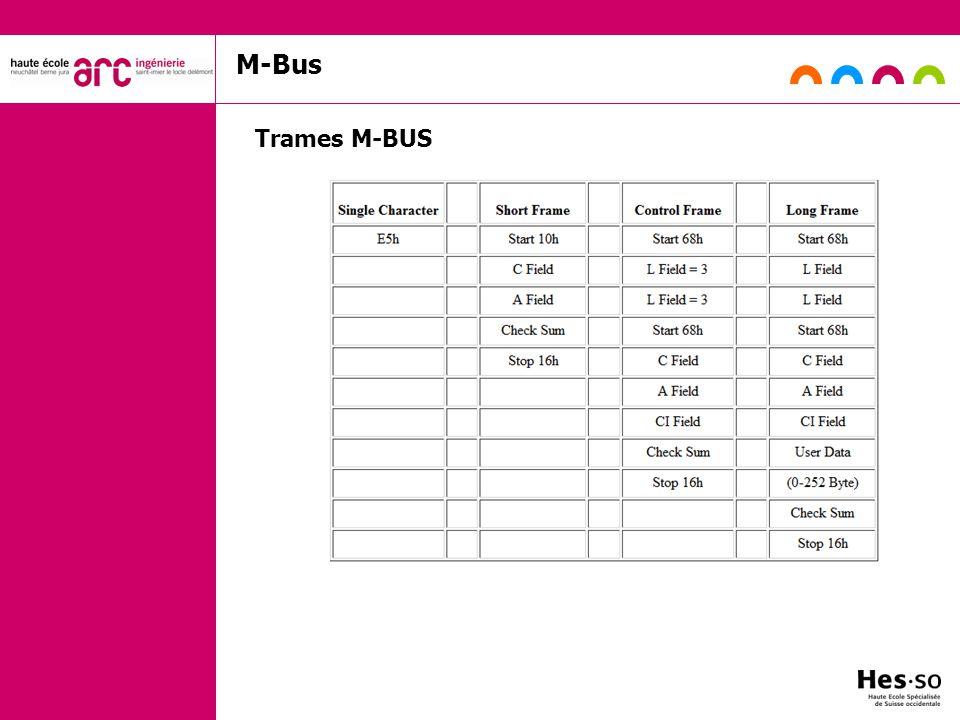 M-Bus Trames M-BUS