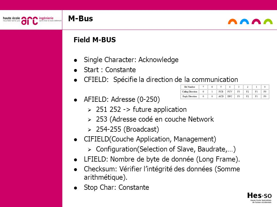 M-Bus Field M-BUS Single Character: Acknowledge Start : Constante CFIELD: Spécifie la direction de la communication AFIELD: Adresse (0-250) 251 252 -> future application 253 (Adresse codé en couche Network 254-255 (Broadcast) CIFIELD(Couche Application, Management) Configuration(Selection of Slave, Baudrate,…) LFIELD: Nombre de byte de donnée (Long Frame).