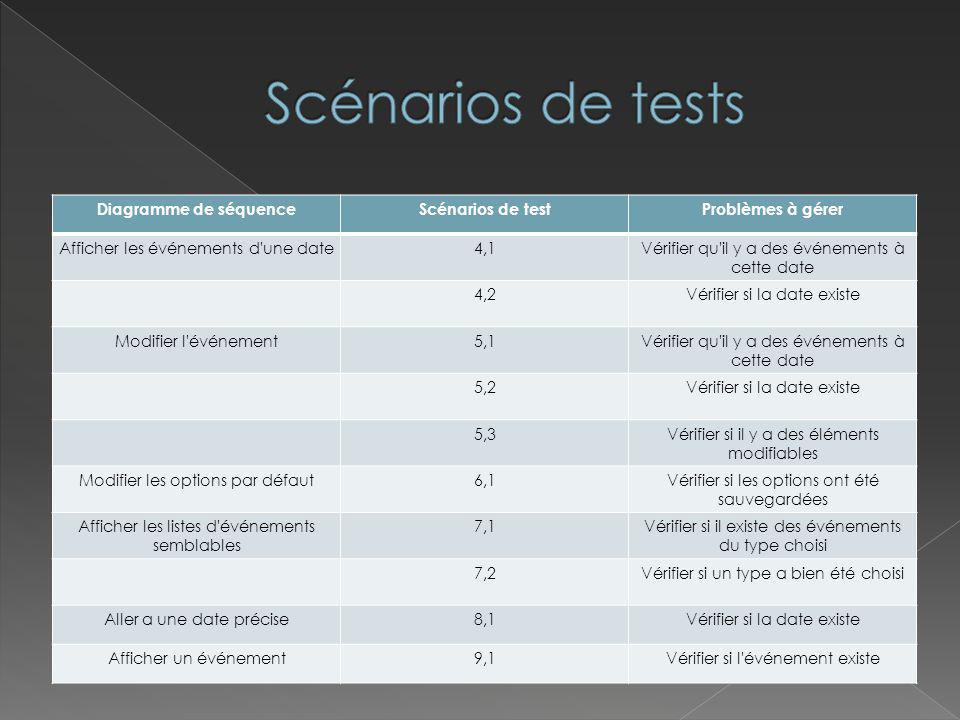 Diagramme de séquenceScénarios de testProblèmes à gérer Afficher les événements d'une date4,1Vérifier qu'il y a des événements à cette date 4,2Vérifie