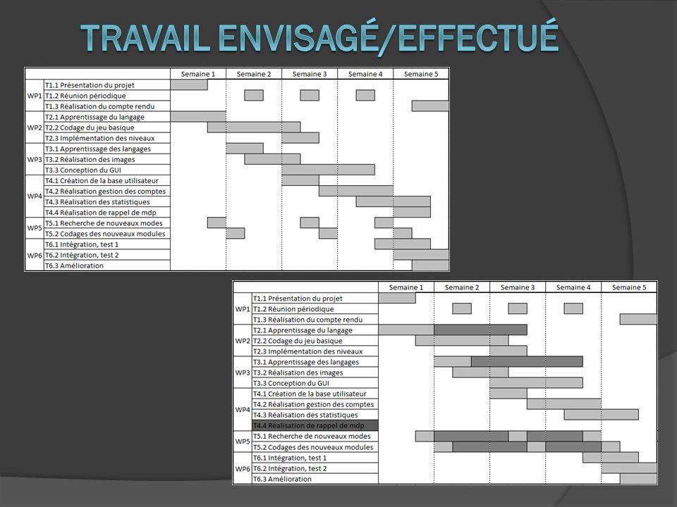 Gérer son temps malgré les problèmes rencontrés Apprentissage du langage C Découverte de la librairie graphique GTK+ Apprentissage du langage Java