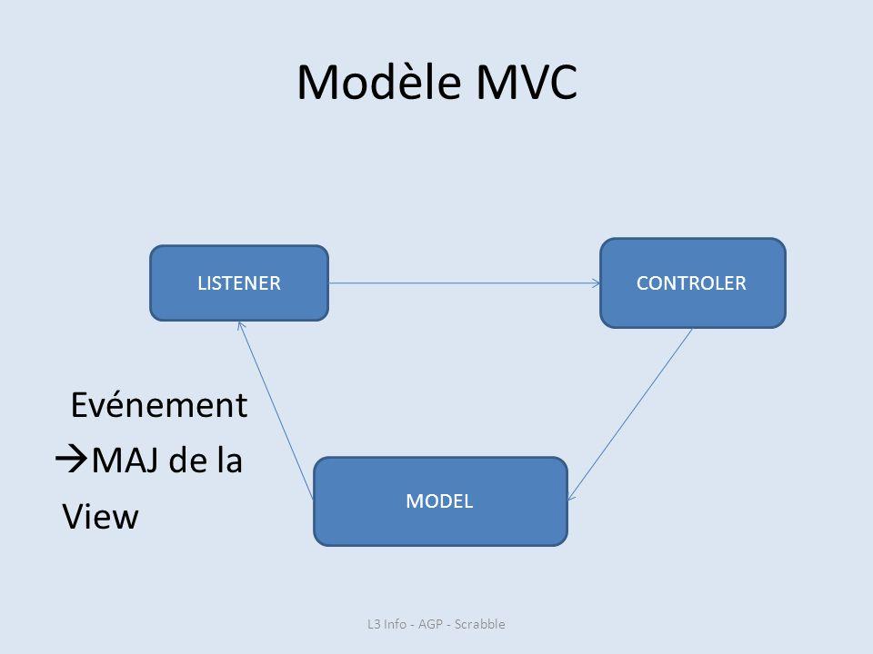 Modèle MVC Evénement MAJ de la View LISTENER CONTROLER MODEL L3 Info - AGP - Scrabble